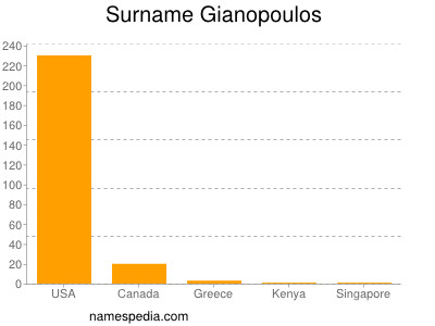 Surname Gianopoulos