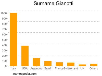 Surname Gianotti