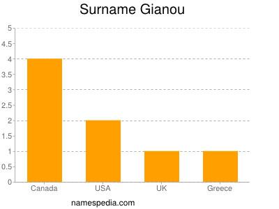 Surname Gianou