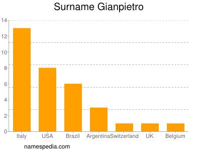 Surname Gianpietro