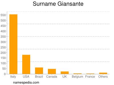 Surname Giansante