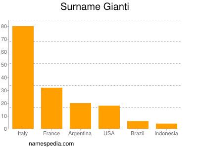 Surname Gianti