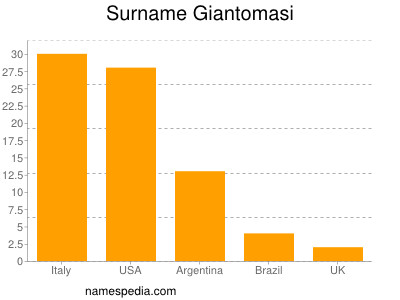 Surname Giantomasi