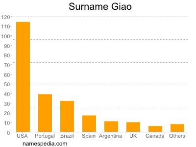 Surname Giao
