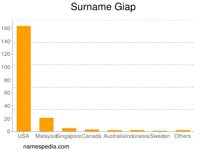 Surname Giap
