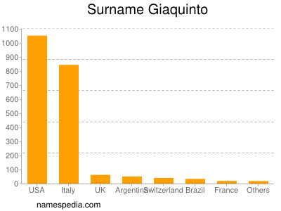 Surname Giaquinto