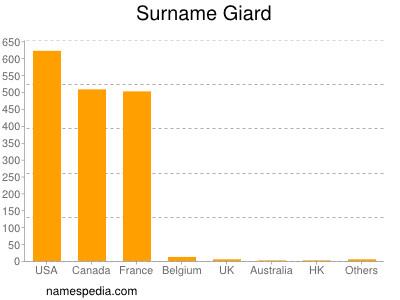 Surname Giard
