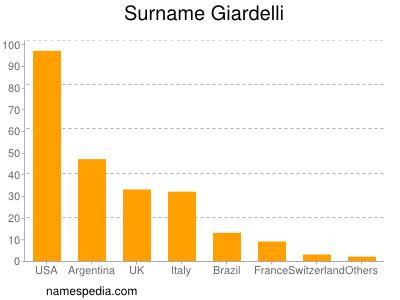 Surname Giardelli
