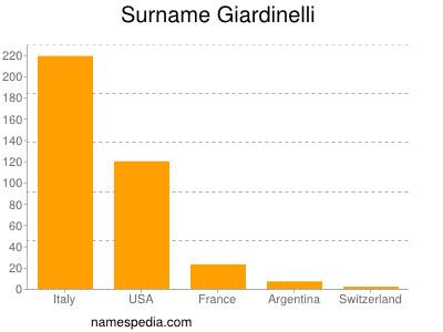 Surname Giardinelli