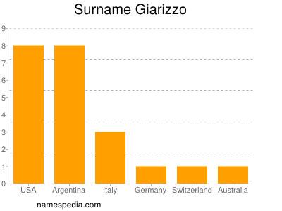 Surname Giarizzo