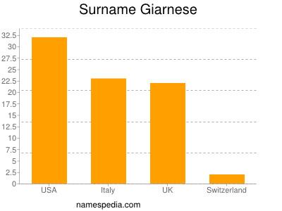 Surname Giarnese