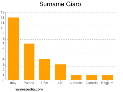 Surname Giaro