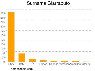 Surname Giarraputo