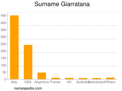 Surname Giarratana