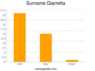 Surname Giarretta