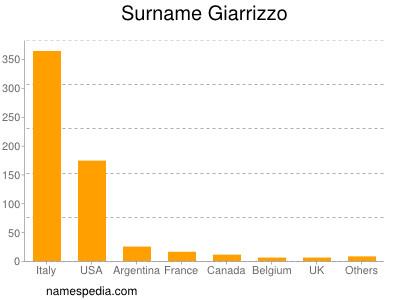 Surname Giarrizzo