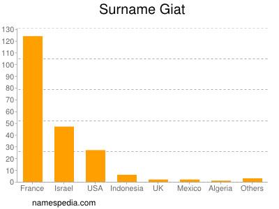 Surname Giat