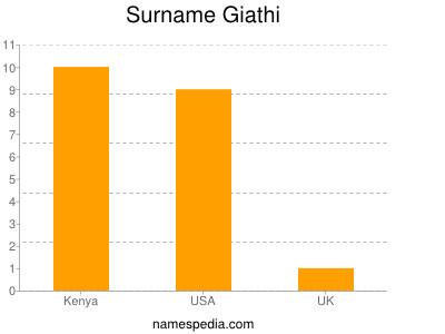 Surname Giathi