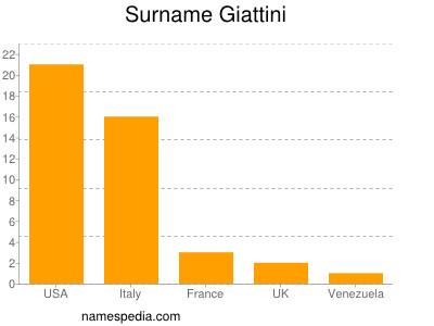 Surname Giattini