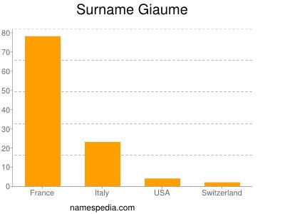Surname Giaume