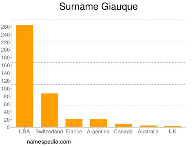 Surname Giauque