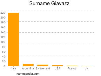 Surname Giavazzi