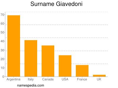 Surname Giavedoni