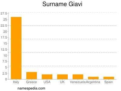 Surname Giavi