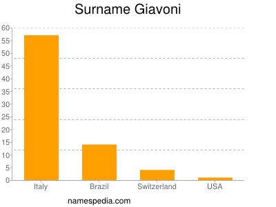 Surname Giavoni