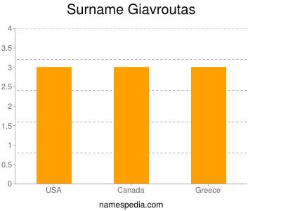 Surname Giavroutas