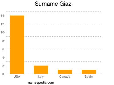 Surname Giaz