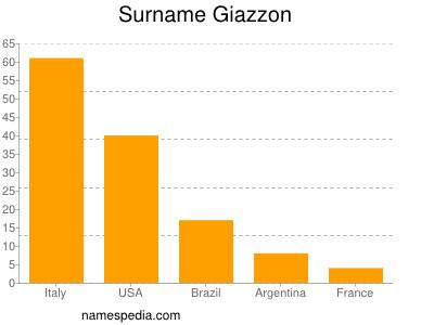Surname Giazzon