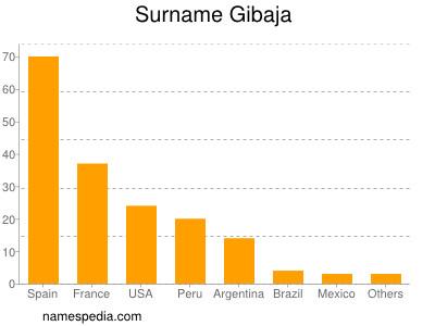 Surname Gibaja