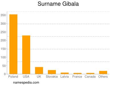 Surname Gibala