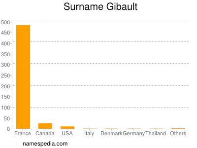 Surname Gibault