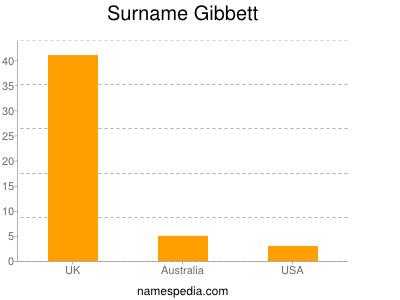 Surname Gibbett