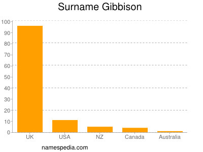 Surname Gibbison