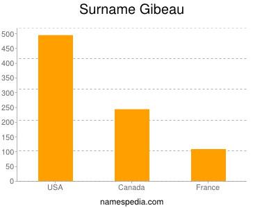 Surname Gibeau