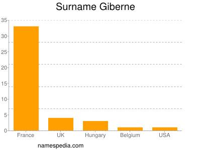 Surname Giberne
