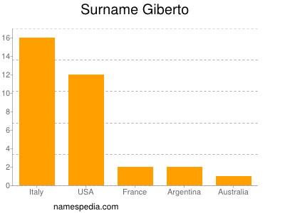 Surname Giberto