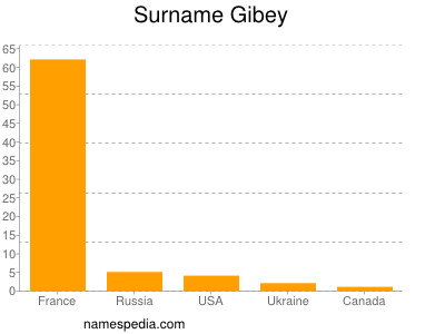 Surname Gibey