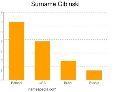 Surname Gibinski