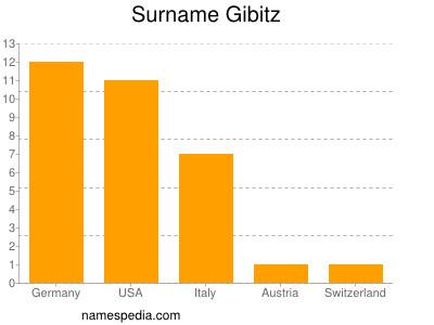 Surname Gibitz