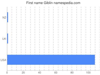 Given name Giblin