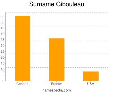 Surname Gibouleau