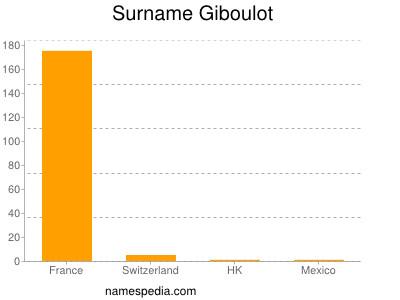 Surname Giboulot