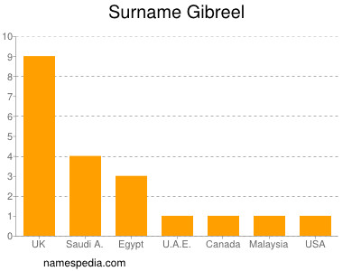 Surname Gibreel