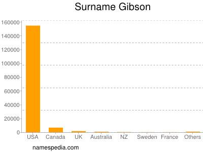 Surname Gibson