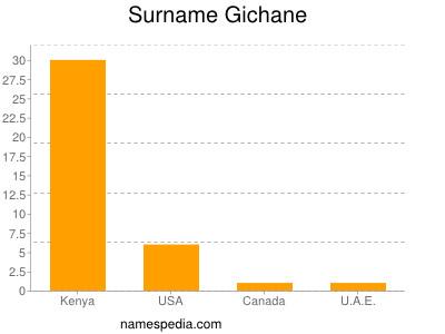 Surname Gichane