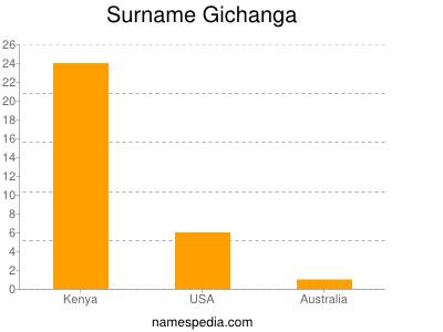 Surname Gichanga